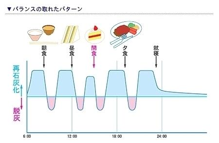 夏休みの食生活のイメージ